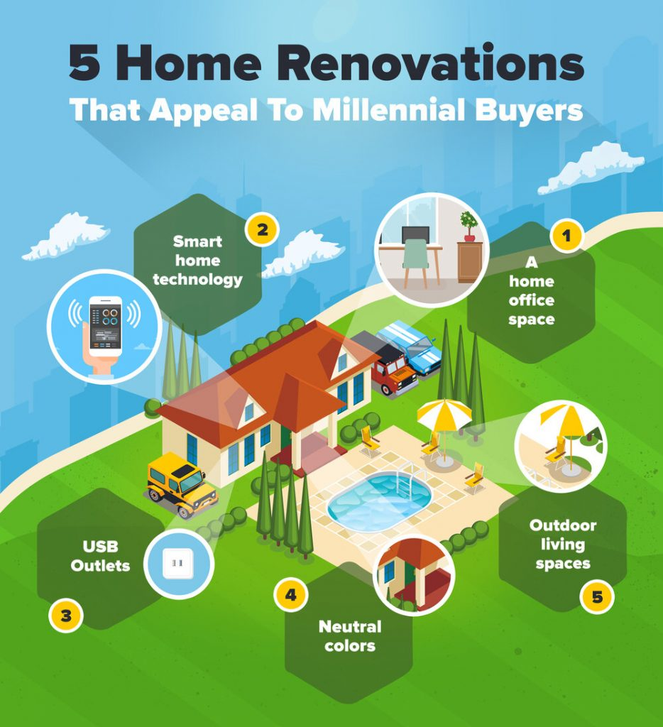 5 Home Renovations That Appeal to Millennial Buyers